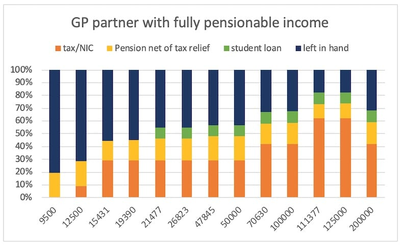 GP partner with fully pensionable income
