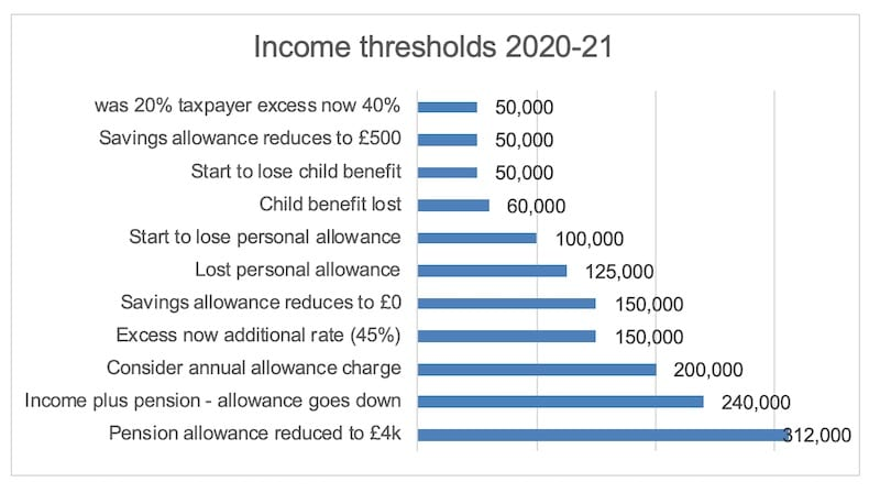 Income Tax Thresholds for Doctors